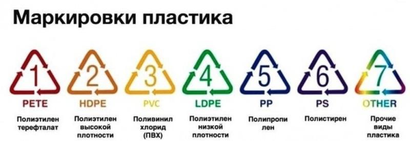 Маркировка для переработки мусора